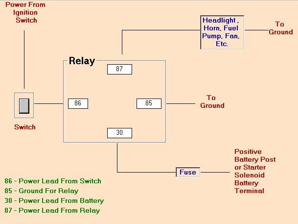 how to wire a hot rod diagram how image wiring diagram tech tips from capp s hot rods why use a relay pomona swap meet on how